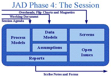 JAD_SessionPhase