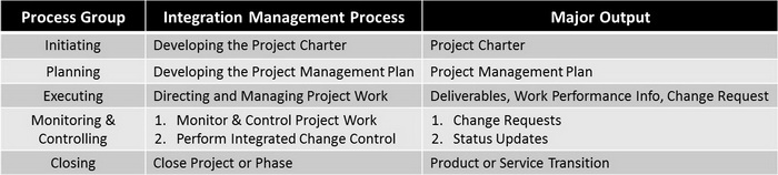Project Integration Management Process